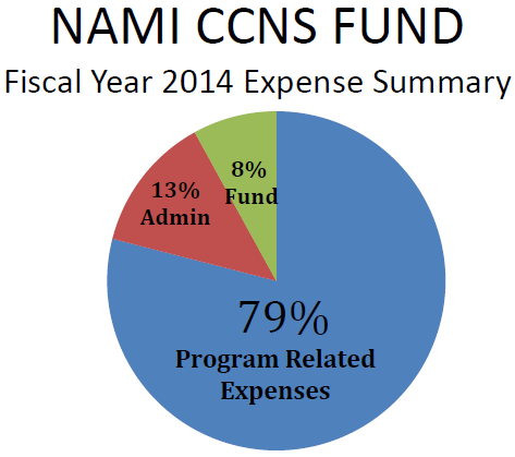 NAMI CCNS Fund piechart for 2014