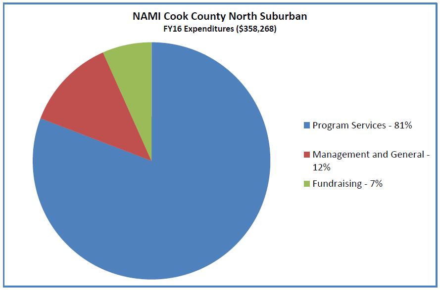2016 NAMI CCNS Expenditures